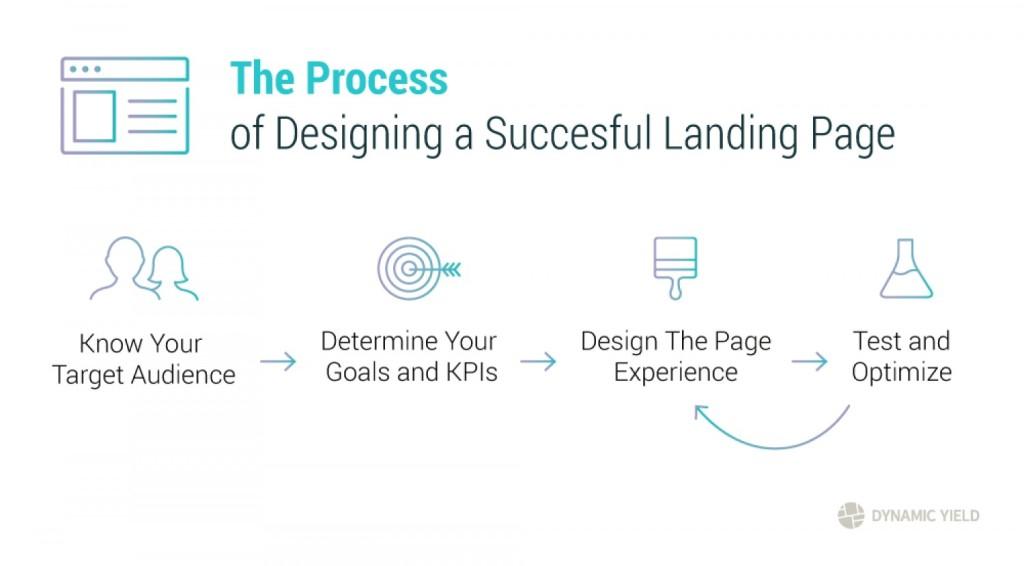 Jak stworzyć dobry landing page?
