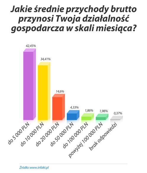 Miesięczne przychody freelancera brutto w 2010 roku
