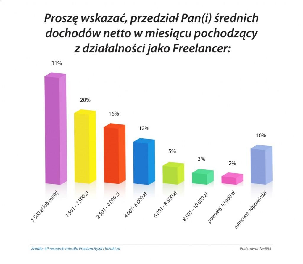 Miesięczny dochód freelancera netto