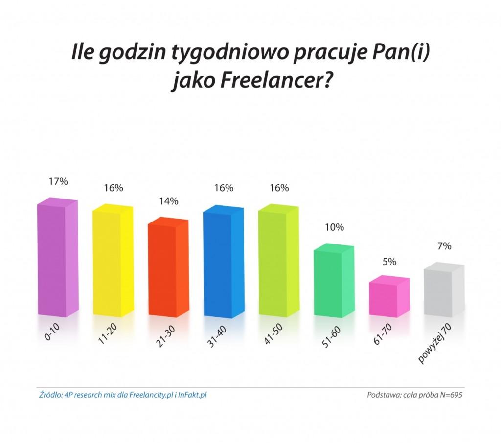 Tygodniowa liczba godzin pracy freelancera
