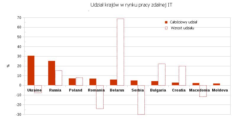 Udział krajów w rynku pracy zdalnej IT