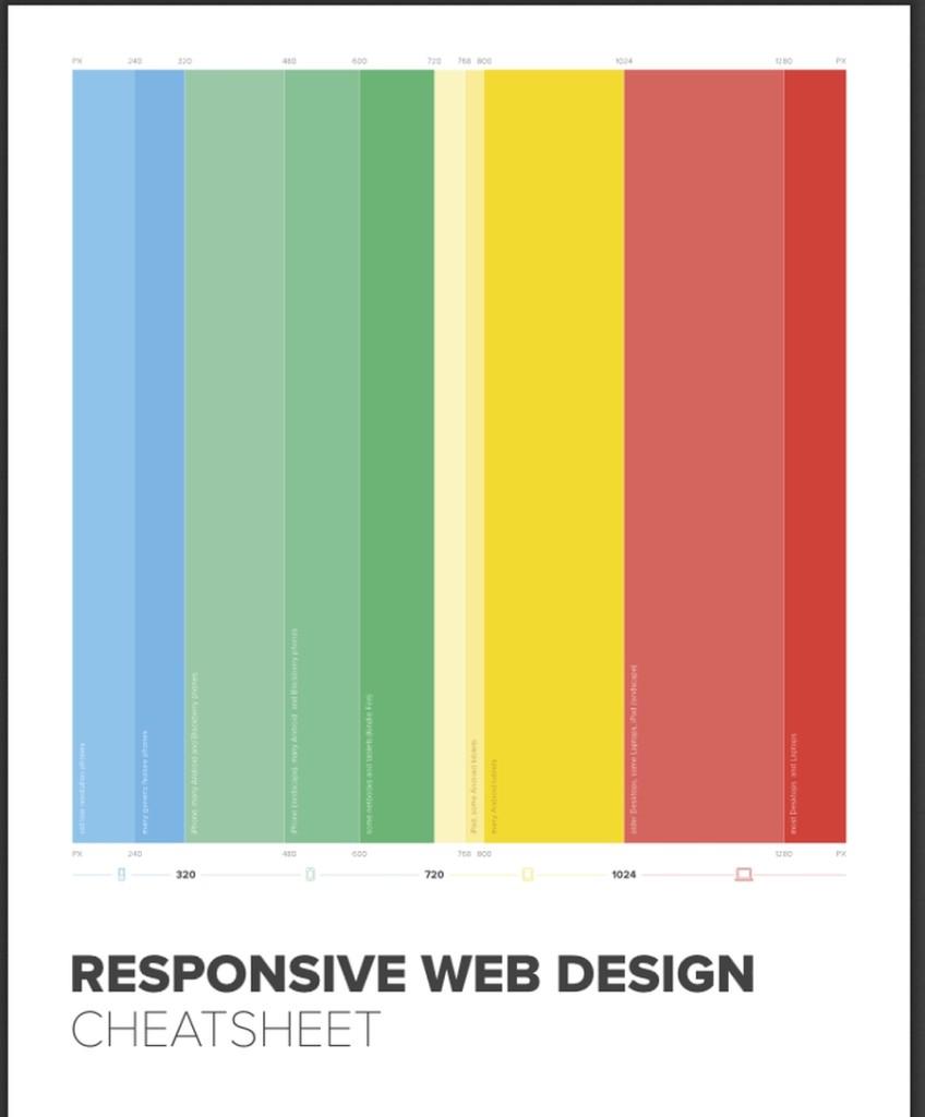 Ściągi dla programistów - projektowanie RWD