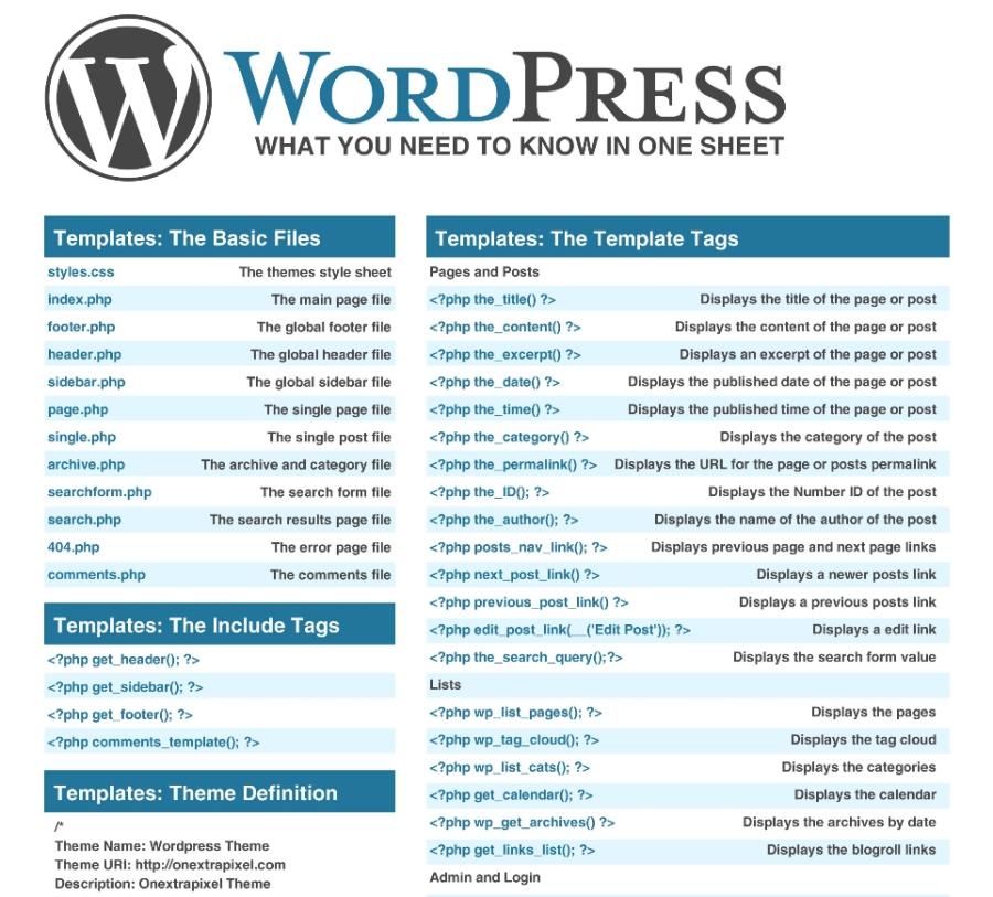 Ściągi dla programistów - WordPress