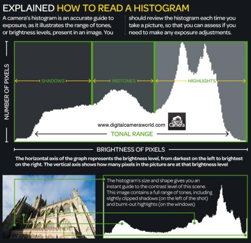 Cheat sheets dla fotogafów podstawowe informacje o zdjęciach