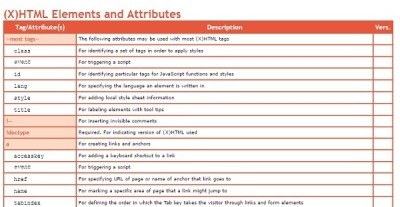 Infografiki dla freelancerów - kodowanie w HTML5