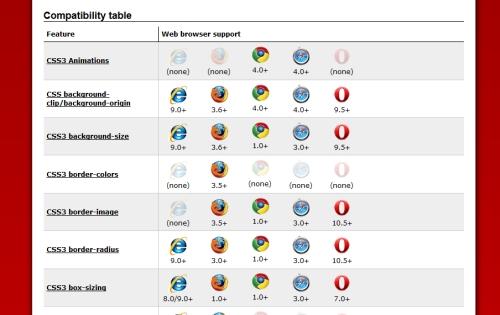 Przeglądarki i CSS dla webdeveloperów