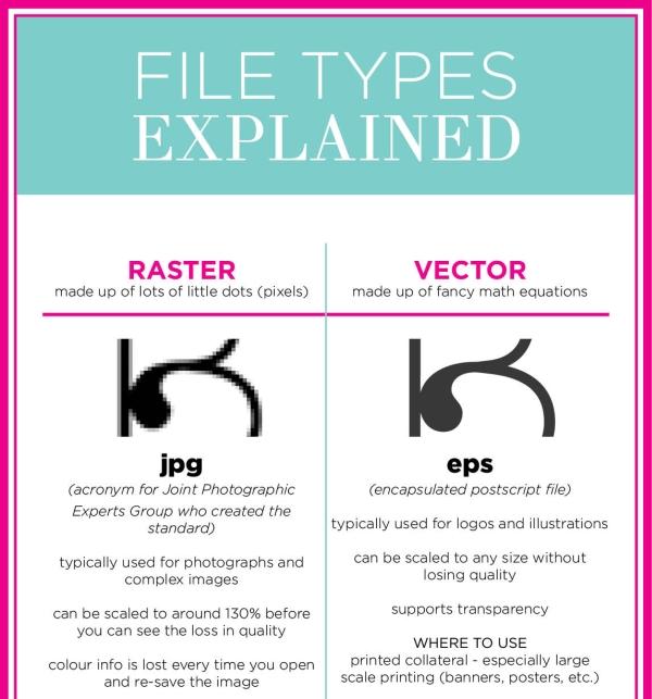 Infografiki dla grafików - typy plików