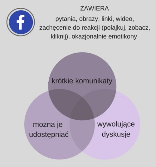 Tworzenie infografiki w Canva - praktyka