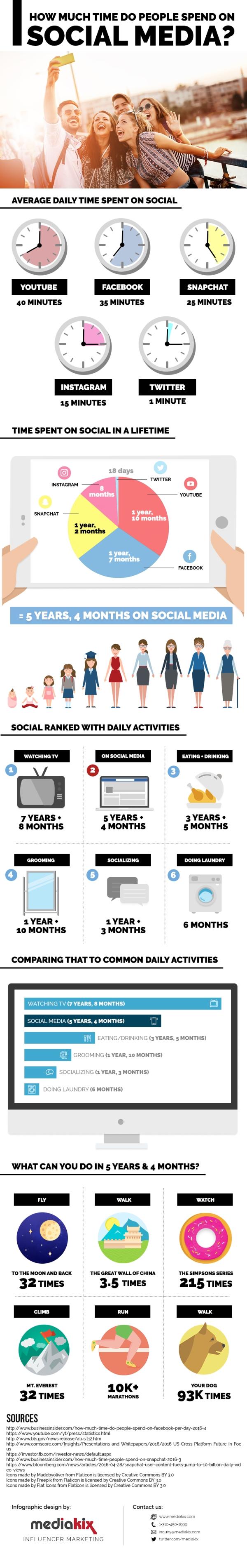 Miedia społecznościowe zajmują 2 godziny w ciągu dnia
