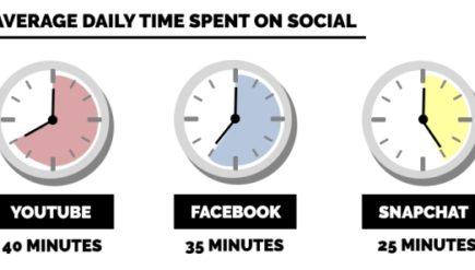 Ile czasu pochłaniają media społecznościowe