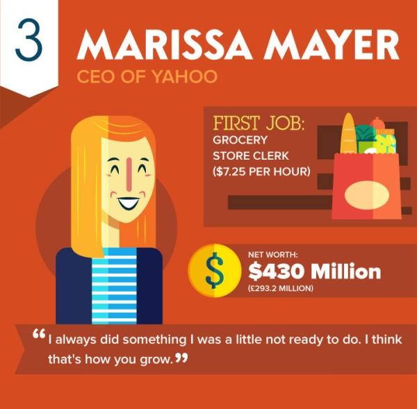 Jak zaczynały znane postacie, liderzy i CEO dużych marek