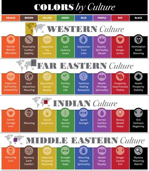 Co oznaczają różne kolory na świecie?