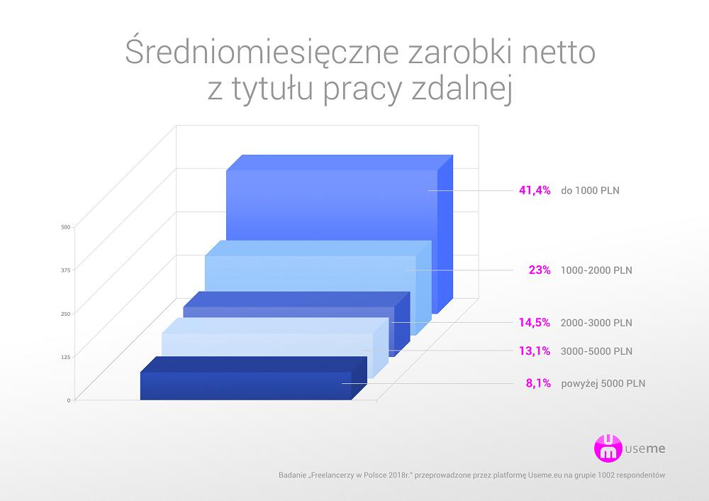 Raport Polski Freelancer 2017 - useme.eu