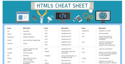 Infografiki dla koderów - gdzie się uczyć programowania