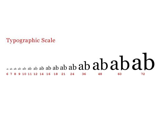 Dobra typografia na strony www