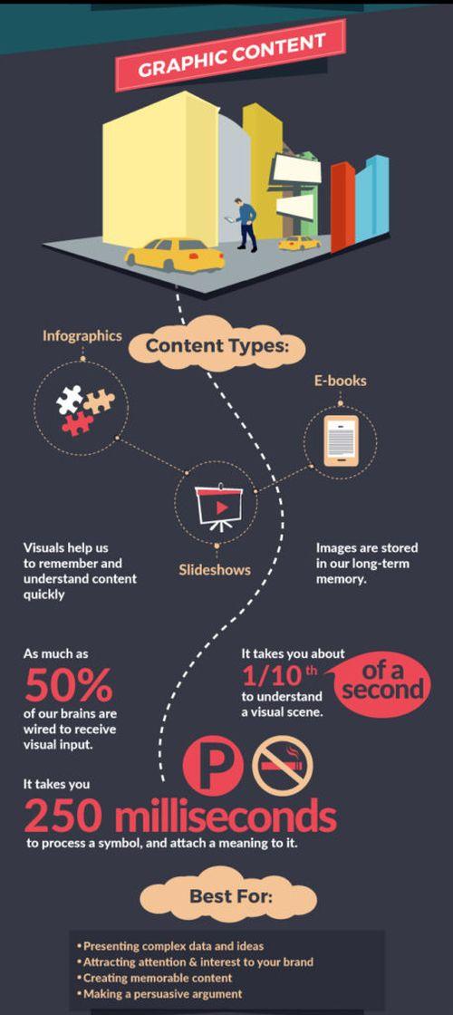 Jak mózg postrzega różne rodzaje contentu?