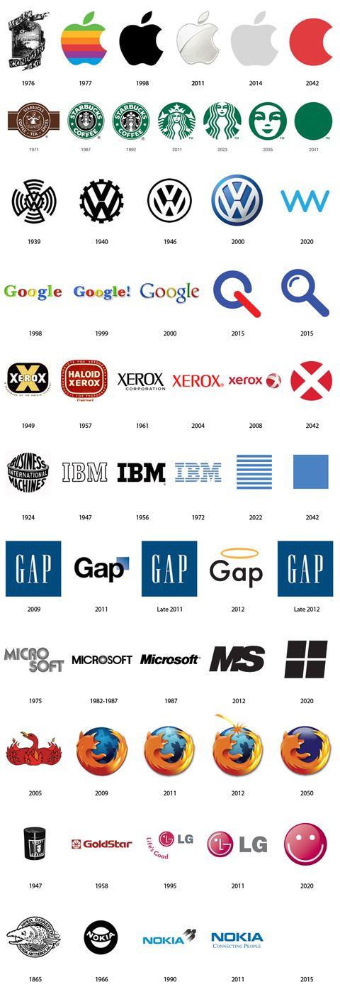 Jak zmieniały się logo znanych marek?