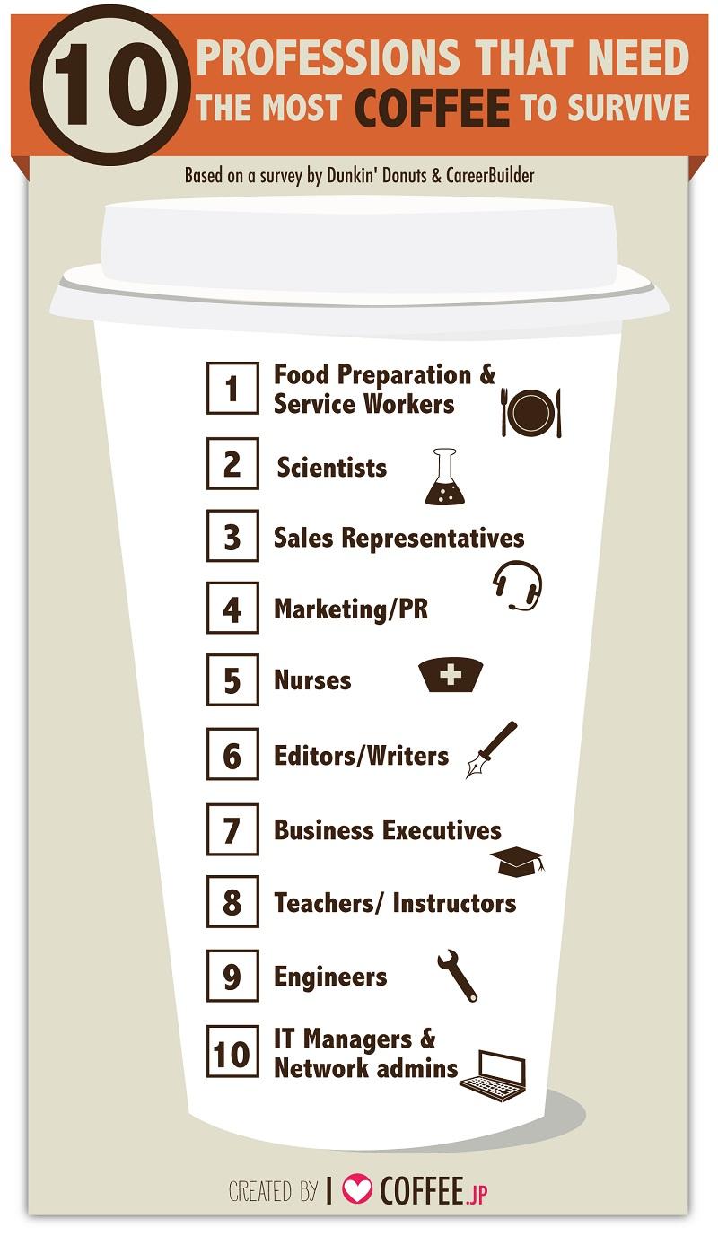 Ile kawy piją freelancerzy?