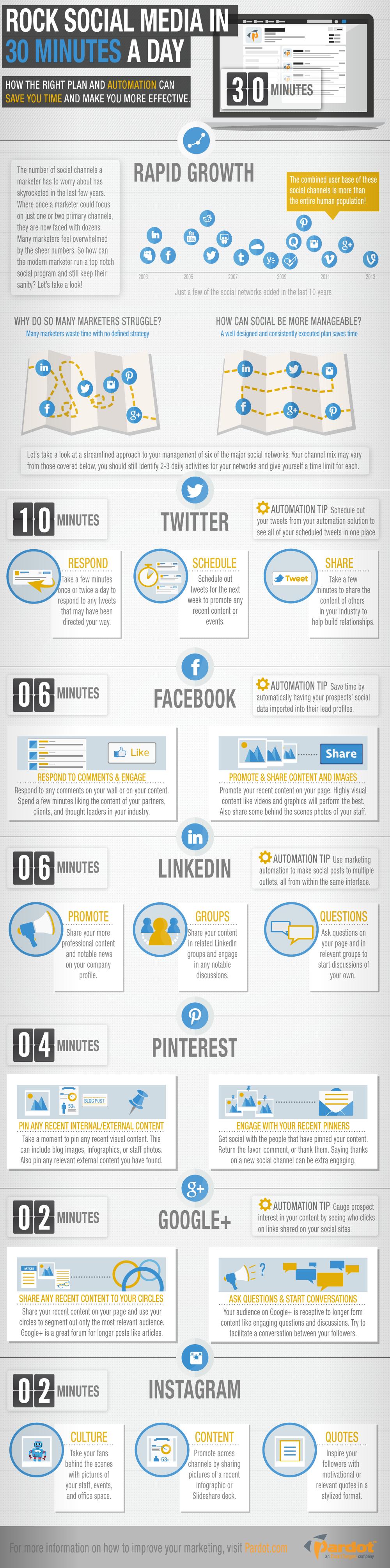 Social media manager dla start-upu