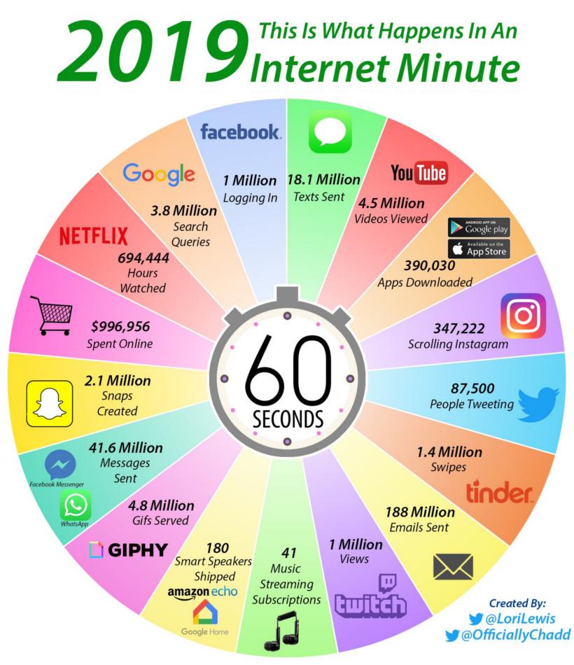 co się dzieje w sieci w ciągu 60 sekund? porównanie 2018 i 2019