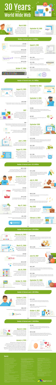 Historia internetu - infografika dla freelancerów