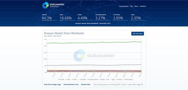 Statystyki strony www i bloga - Statcounter