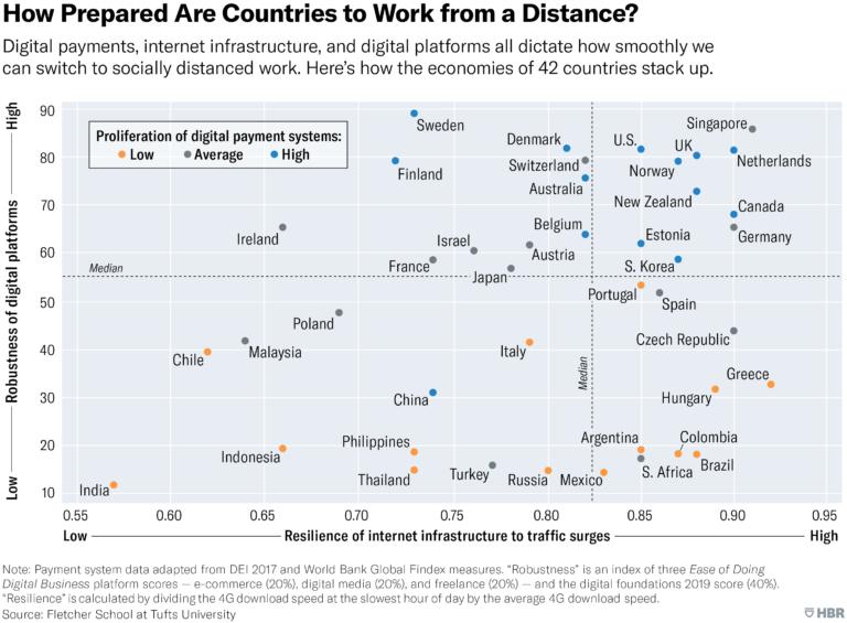Jakie kraje na świecie są gotowe na pracę zdalną?